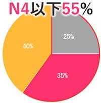 教育開始前 N4以下 55%